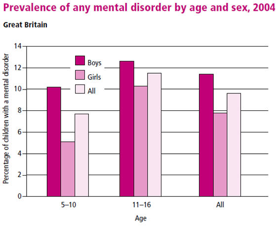 dating for the mentally ill uk