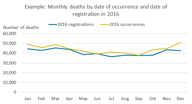 Line chart showing monthly deaths by date of occurrence and date of registration in 2016