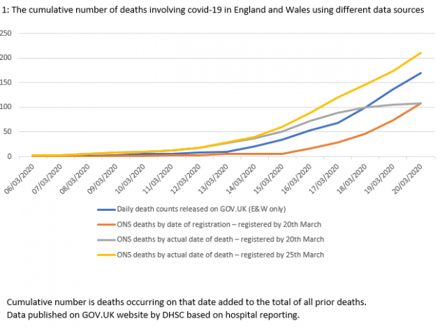 Counting Deaths Involving The Coronavirus Covid 19 National Statistical