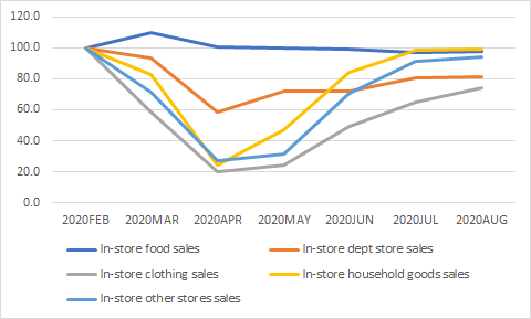 Chart showing Average proportion of sales, value sales, seasonally adjusted, Great Britain, March to August 2020 compared with March to August 2019