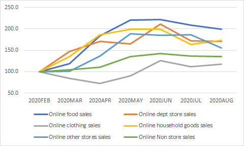 Chart shows the March, April, May, June, July and August retail sales as a proportion of February 2020 where February sales equal 100%.