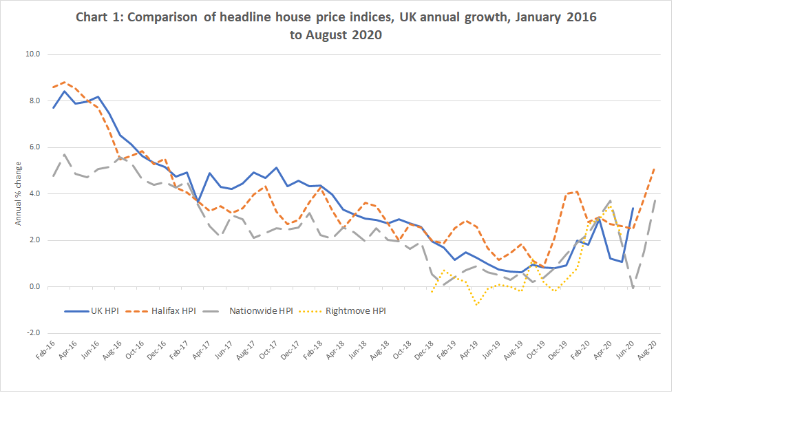 This chart is a comparison of headline house indices of annual growth between January 2016 to August 2020. Indices include Halifax, UK HPI, Nationwide and Rightmove