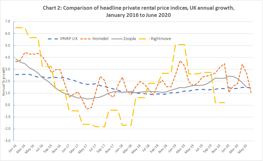 This chart shows a comparison of headline private rental indices between January 2016 to June 2020
