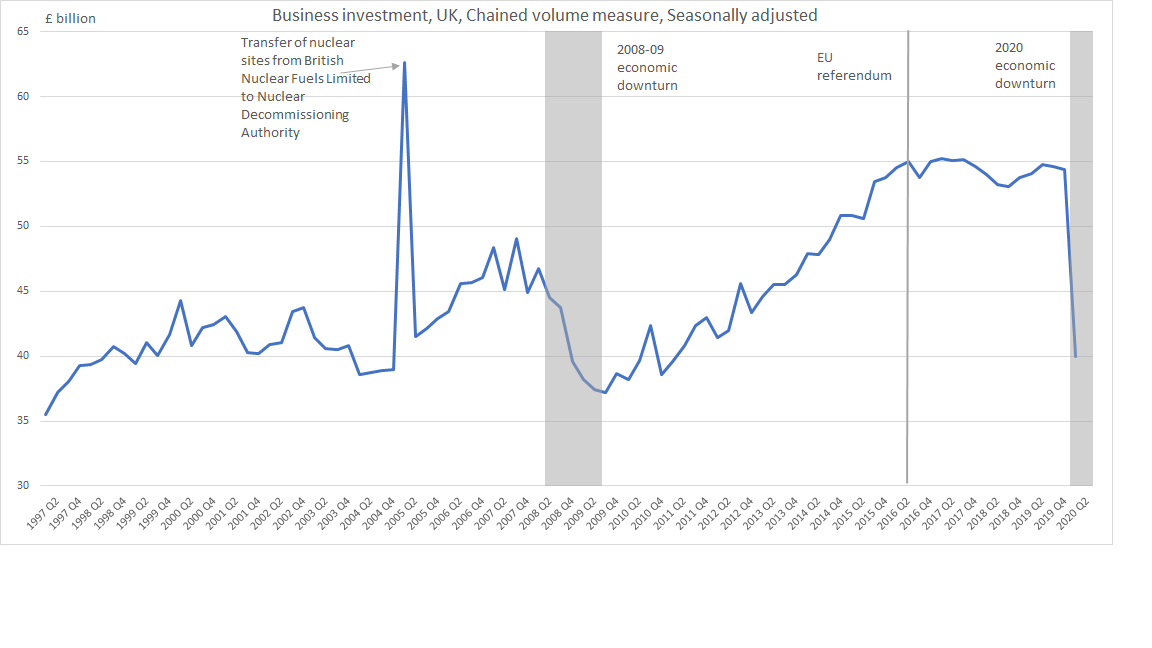 Business Investment chart