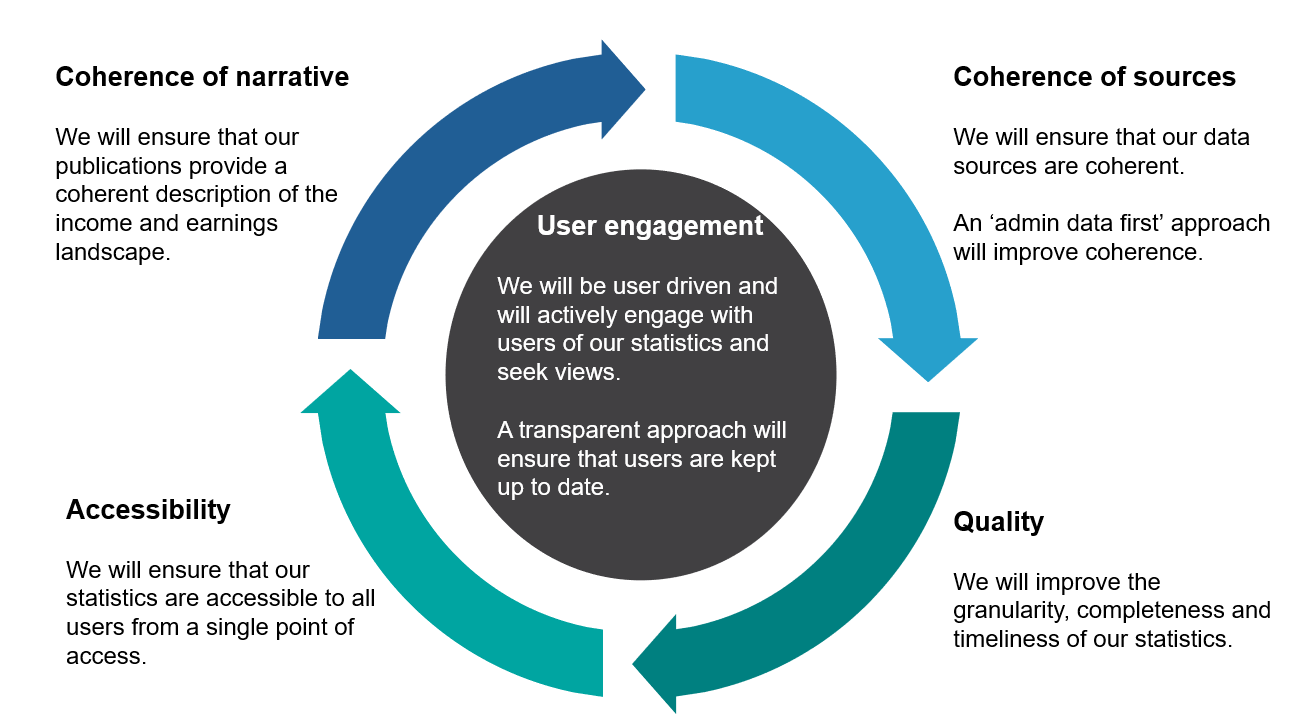 Flow chart showing the five key areas for improvement